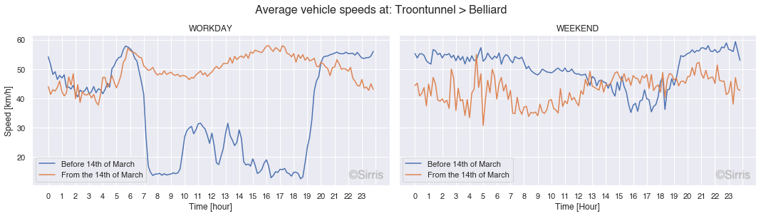 Speed_troontunnel.png